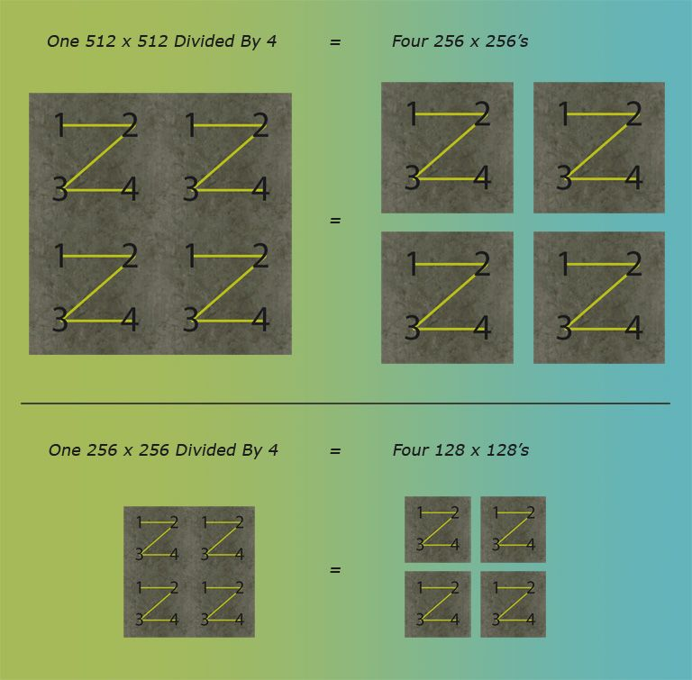 Supplement Image Showing Various Texture Sizes Divided Into Other Sizes, HowTo's: Making The Most Of Path Creator, Page 3