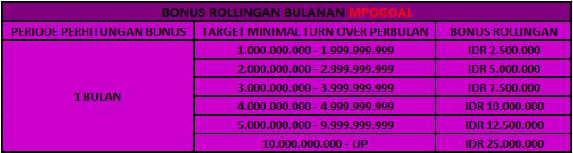 MPOGOAL Bonus Rollingan Bulanan Jutaan Rupiah