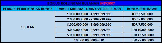 MPO007 Bonus Rollingan Bulanan Jutaan Rupiah