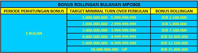MPO808 Bonus Rollingan Bulanan Jutaan Rupiah