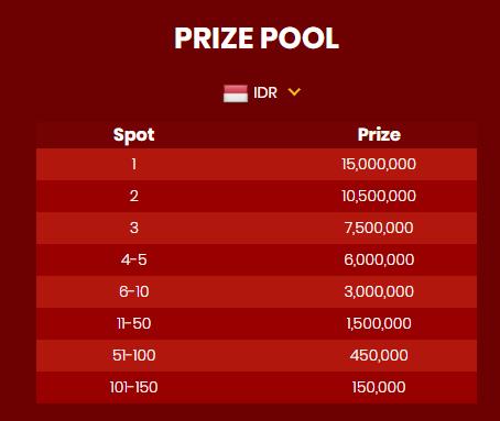 MPO007 Promo Slot Pragmatic Play Prize Pool