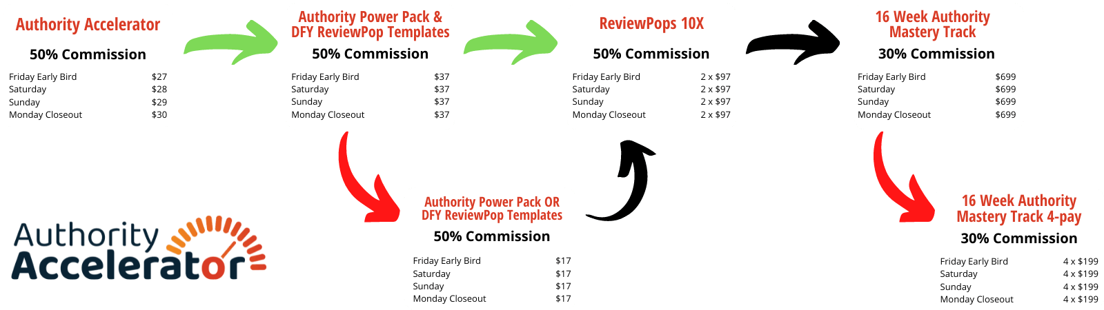 Authority Accelerator Review: Pricing & Upsells