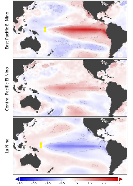 figure 1: the challenge is to capture the spatial profile of the enso  standing wave dipole — the el nino to la nina oscillation, with the dipole  node