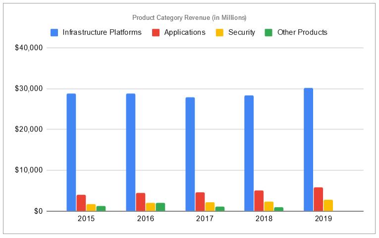 Cisco Product Category Revenue, FY 2015-2019