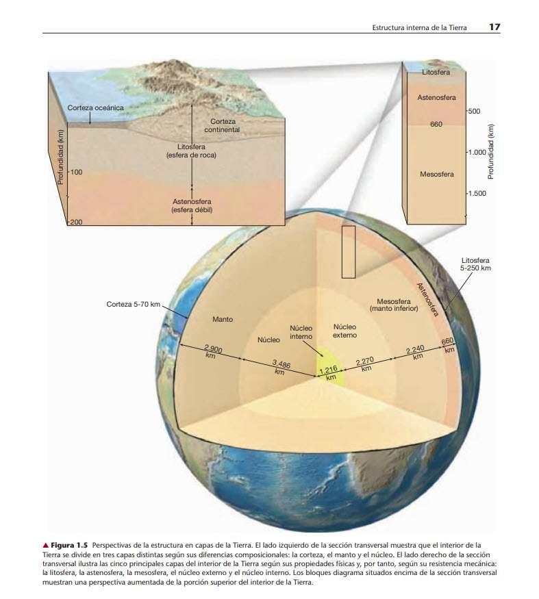 Ciencias de la Tierra - Las Eras Geológicas