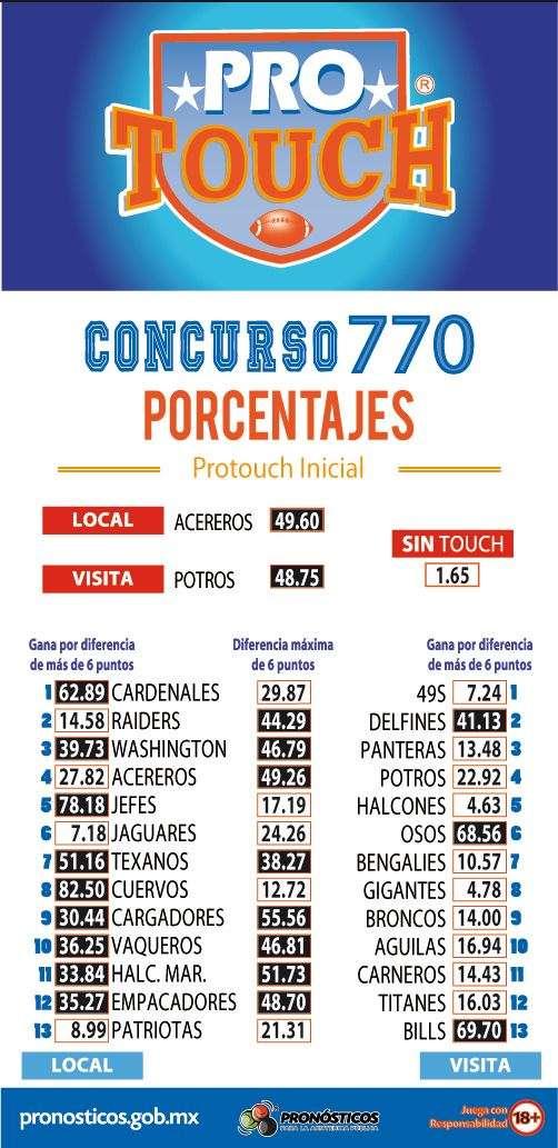 Porcentaje ProTouch del concurso 770