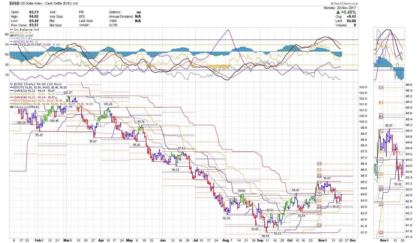 Day Trader Speculator 2017