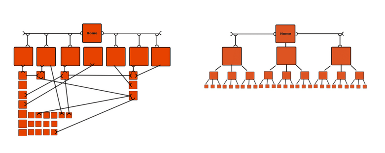 Flat versus Deep Site Structure