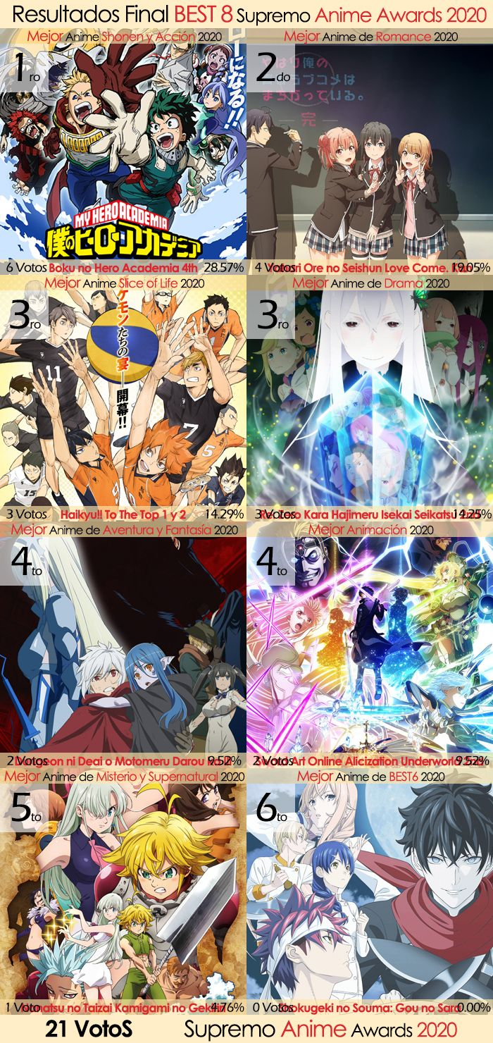 Resultados Final Best 8 Supremo Anime Awards 2020
