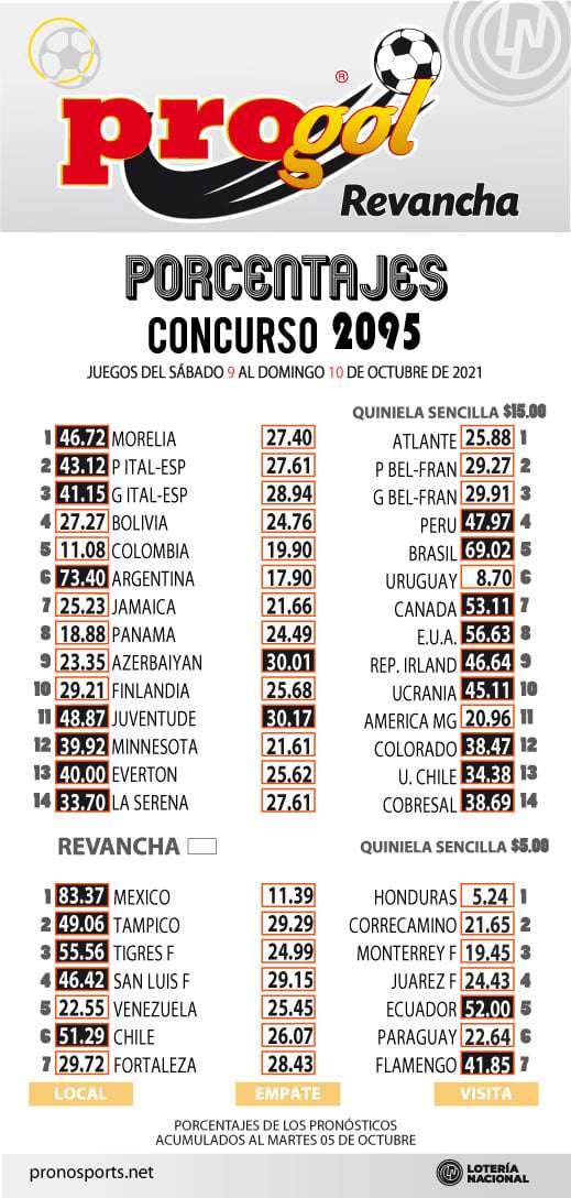 Porcentaje Progol del concurso 2095