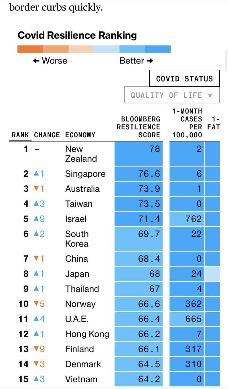 בעולם מדדים מובילים