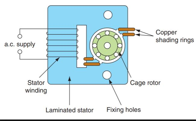 shaded pole motor wiring 3 wire machine learning shaded pole induction motor circuit diagram construction of a shaded pole motor and