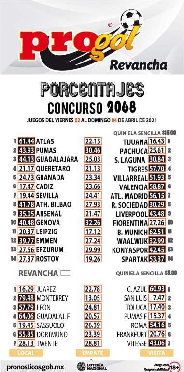 Porcentaje Progol del concurso 2068