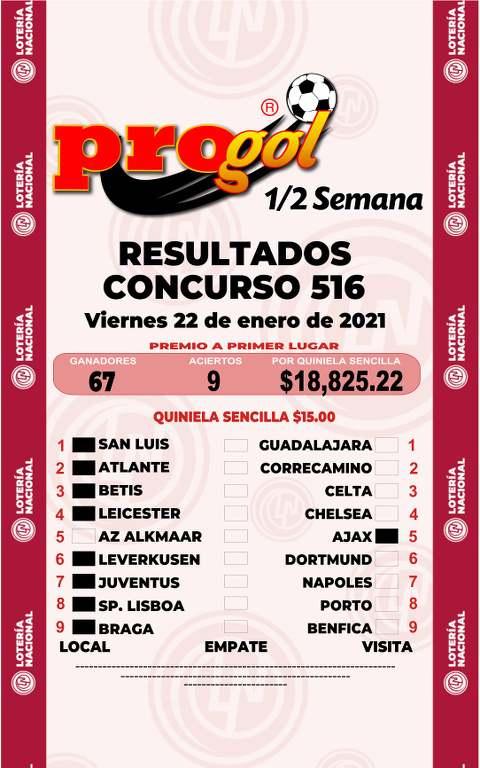 Resultados Progol Media Semana concurso 516 - Partidos del Martes 19 al Jueves 21 de Enero del 2021
