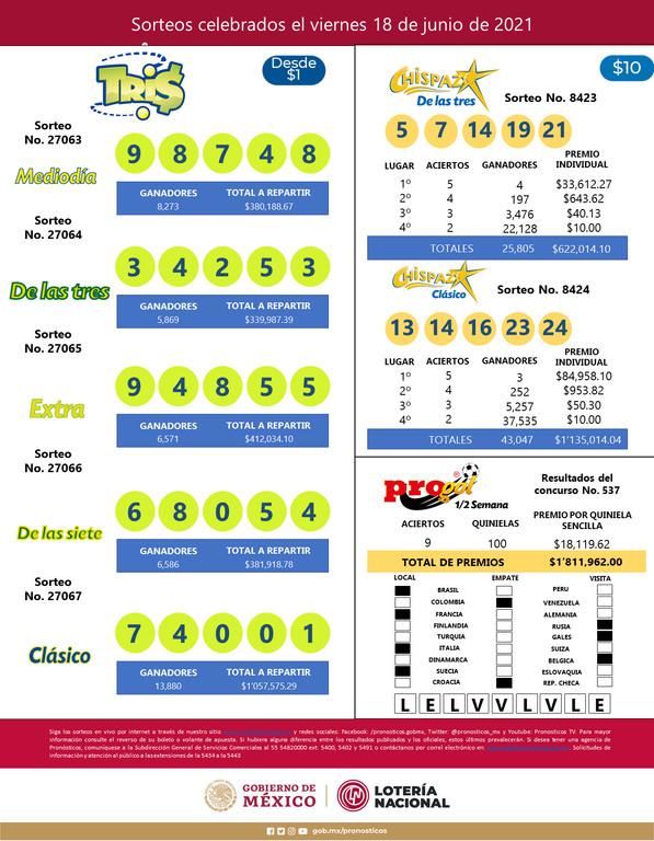 Mascarilla resultados Tris (27063, 27064, 27065, 27066 y 27067) y Chispazo (8423 y 8424) de los Sorteos Celebrados el Sábado 19 de Junio del 2021