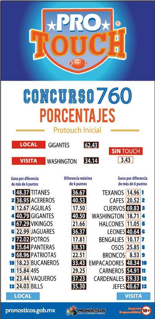 Porcentaje ProTouch del concurso 760