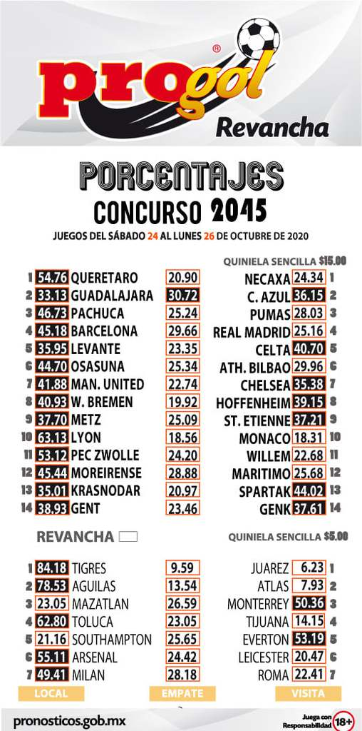 Porcentaje Progol del concurso 2045