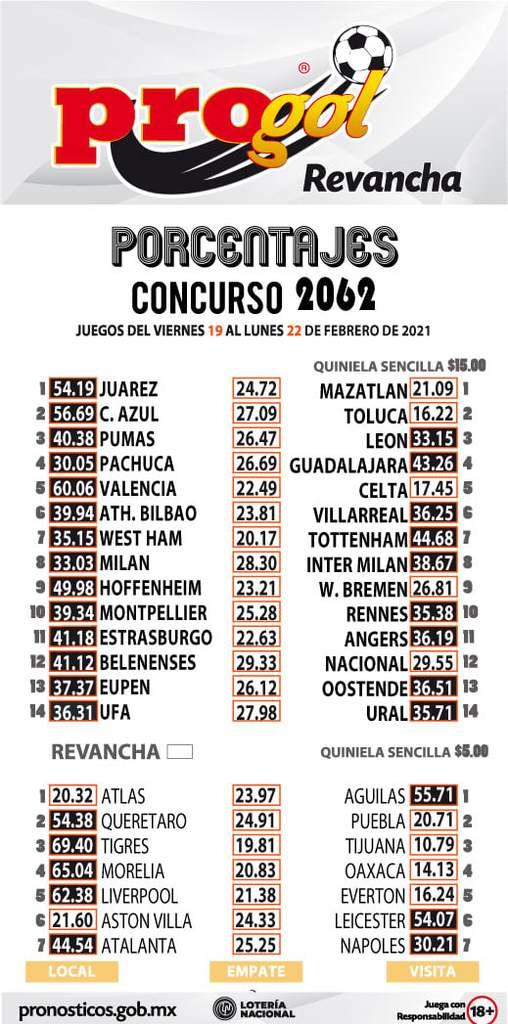 Porcentaje Progol del concurso 2062