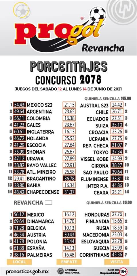 Porcentaje Progol del concurso 2078