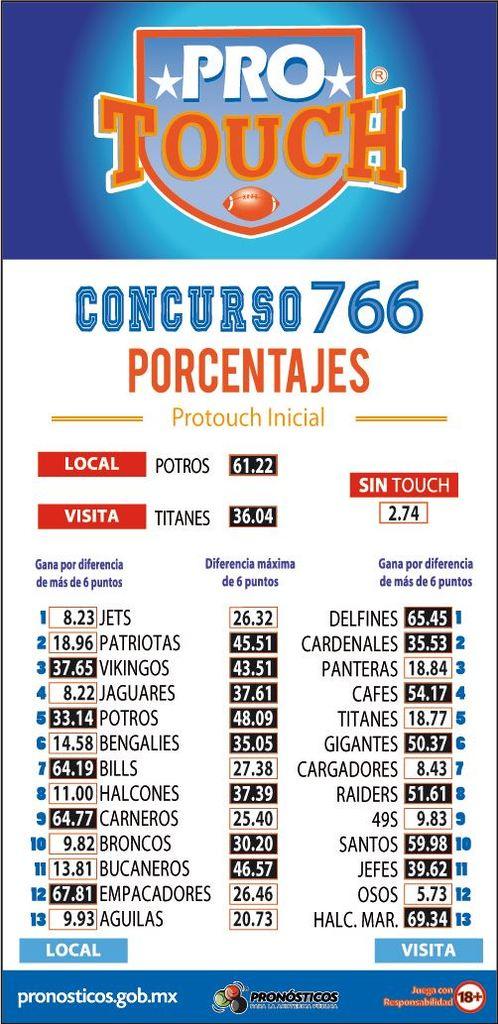Porcentaje ProTouch del concurso 766