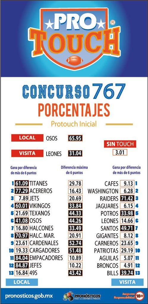 Porcentaje ProTouch del concurso 767