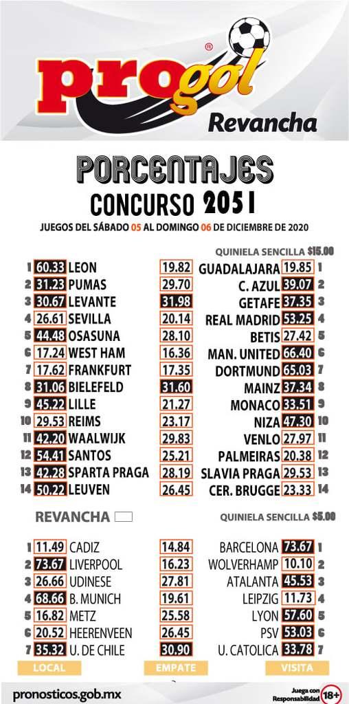 Porcentaje Progol del concurso 2051