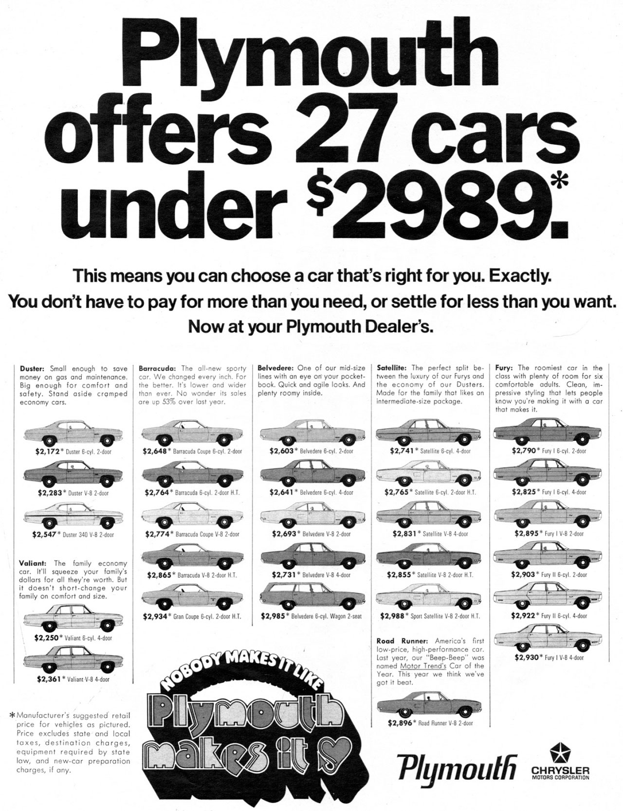 Plymouth offers 27 cars under $2989:  This means you can choose a car that's right for you. Exactly. You don't have to pay for more than you need, or settle for less than you want. Now at your Plymouth Dealer's.  Duster: Small enough to save money on gas and maintenance. Big enough for comfort and safety. Stood aside cramped economy cars.  $2,172° Dow 6-41. 2-door $2,283* Ouster 0.8 2-door  $2,547. Duster 340 V.8 2-door  Valiant: The family economy car. It'll squeeze your fomily's dollars for oll they're worth. But it doesn't short-change your family on comfort and size.  $2,250* Valiant 6,1. 4.door  $2,361* valiant. 4-door  *Manufacturer's suggested recoil price for vehicles as pictured. Price excludes stole and locol taxes, destination charges, equipment required by state low, and new-car preparation charges, if any.  Barracuda: The all-new sporty car. We changed every inch. For the better. It's lower and wider thou ever. No wonder its soles ore up 53% over lost yeor.  $2,648* Barracuda Coupe 6.cyt. 2.. 41101111/eP $2,764. Barracuda 6.cyl. 2-door H.T. $2,774* Barracuda Coupe 0.8 2.doa  $2,865 Barracuda 0-8 2-044041.  $2,934* Gran Coupe 6,1. 2-door H.T.  Belvedere: One of our mid-size lines with on eye on your pocket-book. Quick and agile looks. And plenty roomy inside.  widiates  $2,603* Belvedere ma   $2,641. Belvedere 6.cyl. 4-does  MIPMiti#71717,  $2,693* Belvedere 0.8 2-doa 111611111P $2,731* Belvedere 4.door  $2,985* Belvedere 6-cyl. Wagon 2-seat   Satellite: The perfect split be-tween the luxury of our Furys and the economy of our Dusters. Mode for the family shot likes on intermediate-size package.  $2,741. Satellite 6-31. 4-dor  $Z765. Satellite 6.cyl. 2-door N.Y.  41111111  $2,831* Satellite V-8 4-door $2,855* Satellite V.8 2-door H.T.  •,..`41-77a.041177:1,, $2,988* Spat Satellite Y.13 2-door H.T.  Road Runner: America's First low-price, high-performance .r. lost year, our 'Beep-Beep' was named Motor Trend's Cor of the Year. This year we think we've got it beat.  $2,896* Road Runner V-8 2-door  Fury: The roomiest car in the class with plenty of room for six comfortable adults. Clean, im-pressive styling that lets people know you're making it with a .r that makes it.   $2,790* Fury 16-0. 2•door   $2,825. Fury 16-0. 4-door  $2,895° Fury I 0.8 2-door  ....4041PM1111, _  $2,903 Fury II 6.cyl. 2-door  $2,922* Fury II 6.0 4-door  $2,930* For, me 4.663  Plymouth  411. CHRYSLER MOTORS CORPORATION