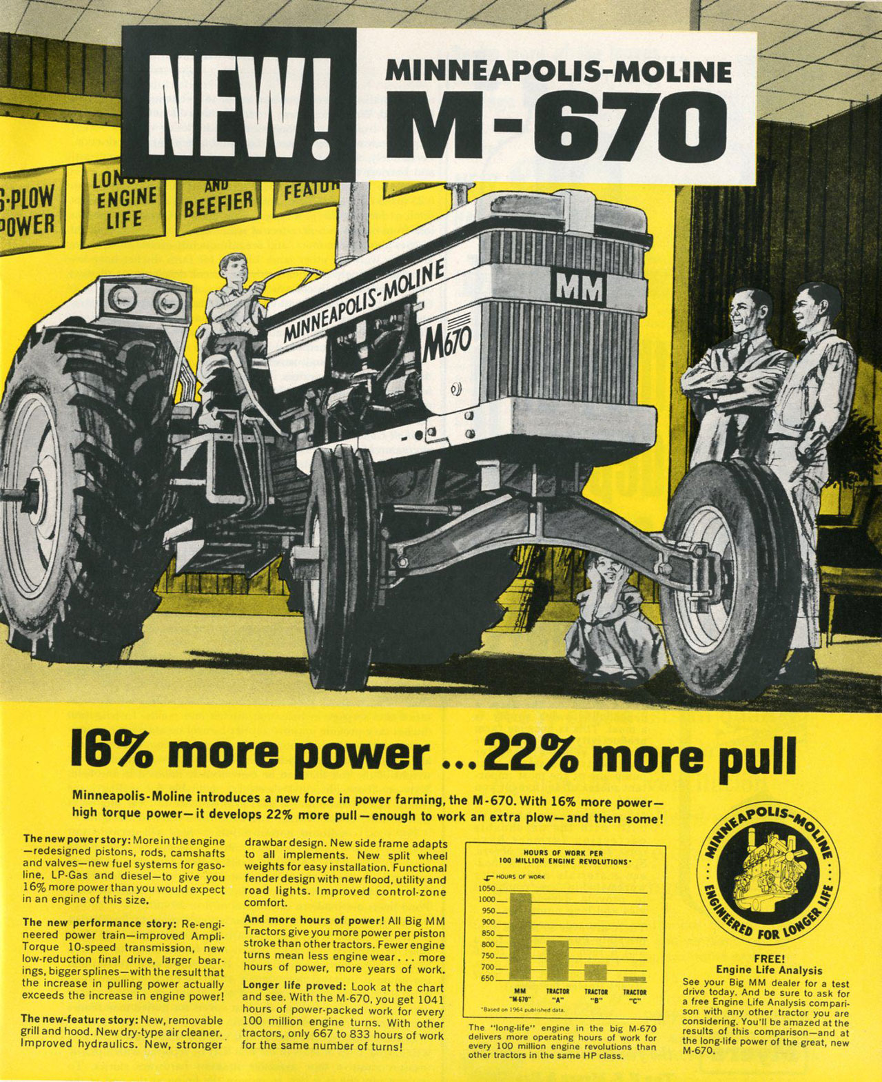 The new Minneapolis-Moline M-670. 16% more power... 22% more pull! Minneapolis-Moline introduces a new force in power farming, the M-670. With 16% more power—high torque power— it develops 22% more pull — enough to work an extra plow— and then some!  The new power story: More in the engine —redesigned pistons, rods, camshafts and valves—new fuel systems for gaso-line, LP•Gas and diesel—to give you 16% more power than you would expect in an engine of this size.  The new performance story: Re•engi-neered power train—improved Ampli• Torque 10-speed transmission, new low-reduction final drive, larger bear-ings, bigger splines—with the result that the increase in pulling power actually exceeds the increase in engine power!  The new-feature story: New, removable grill and hood. New dry-type air cleaner. Improved hydraulics. New, stronger  drawbar design. New side frame adapts to all implements. New split wheel weights for easy installation. Functional fender design with new flood, utility and road lights. Improved control-zone comfort. And more hours of power! All Big MM Tractors give you more power per piston stroke than other tractors. Fewer engine turns mean less engine wear ... more hours of power, more years of work. Longer life proved: Look at the chart and see. With the M-670, you get 1041 hours of power-packed work for every 100 million engine turns. With other tractors, only 667 to 833 hours of work for the same number of turns!   i engine in the big M.670. The -,Ong.' more re operating hours of work fordeveehryveris0.°rnillion engine revolutions other tractors in the same HP class.  FREE! Engine Life Analysis See your Big MM dealer for a test drive today. And be sure to ask for a free Engine Life Analysis compari-son with any other tractor you are considering. You'll be amazed at the results of this comparison—and at the long-life power of the great, new M•670.