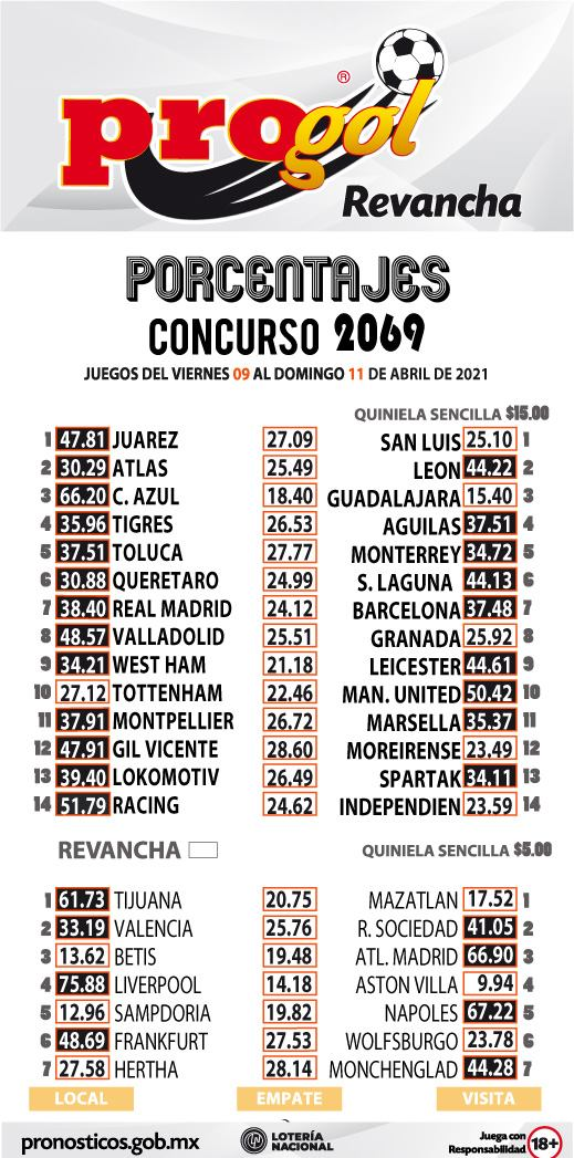Porcentaje Progol del concurso 2069