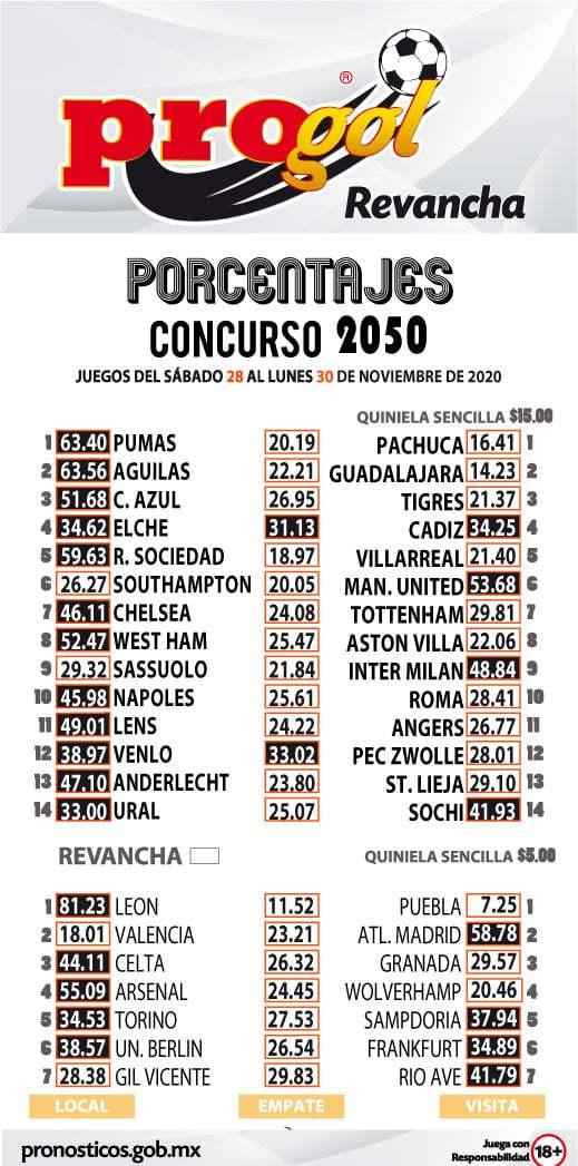 Porcentaje Progol del concurso 2050