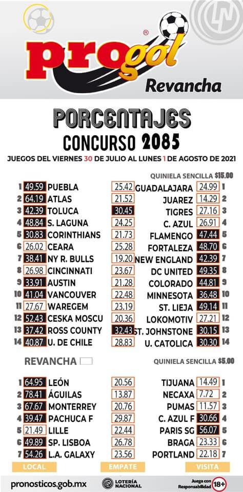 Porcentaje Progol del concurso 2085
