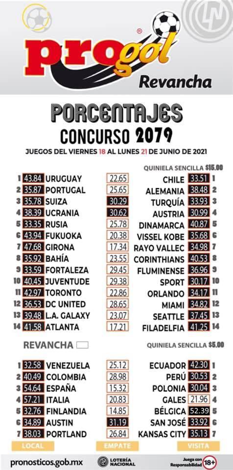 Porcentaje Progol del concurso 2079