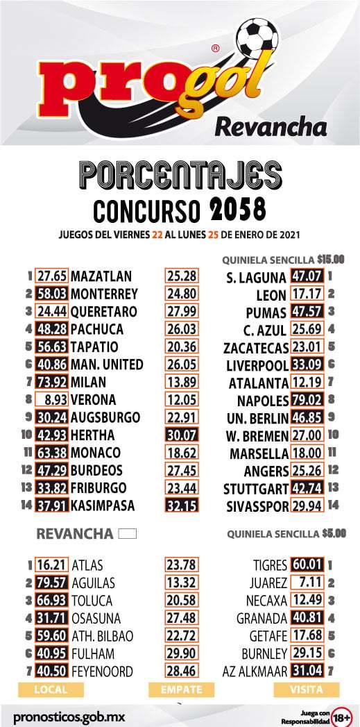 Porcentaje Progol del concurso 2058