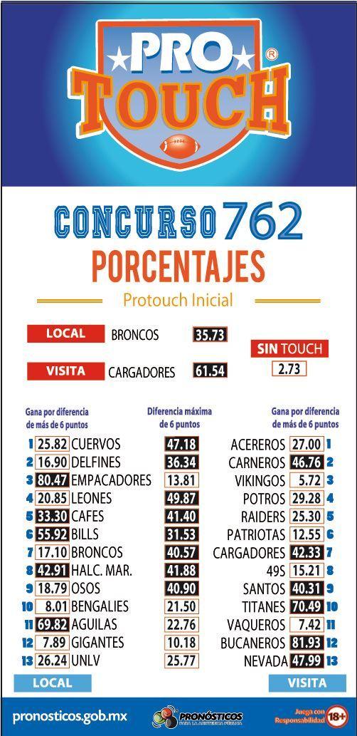 Porcentaje ProTouch del concurso 762