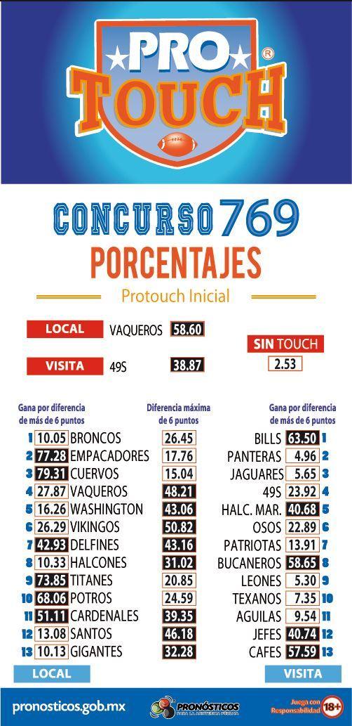 Porcentaje ProTouch del concurso 769