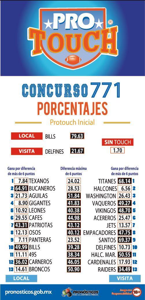 Porcentaje ProTouch del concurso 771