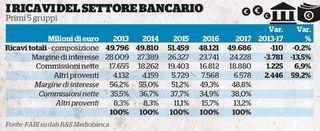 I ricavi del settore bancario