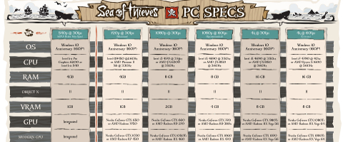 Sea of Thieves: requisiti di sistema