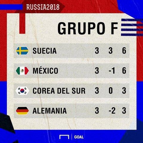 Suecia y México pasan a octavos de final