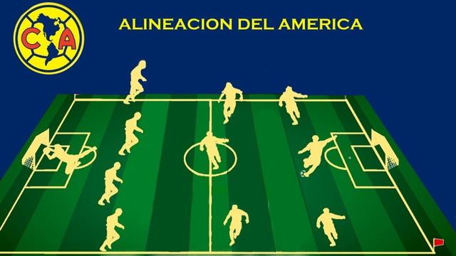 Alineaciones confirmada Xolos Tijuana vs América – J3 – Clausura 2020