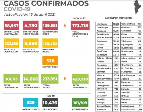 Casos confirmados en Nuevo León de Coronavirus (COVID-19) al Sábado 17 de Abril del 2021 (Mañana)