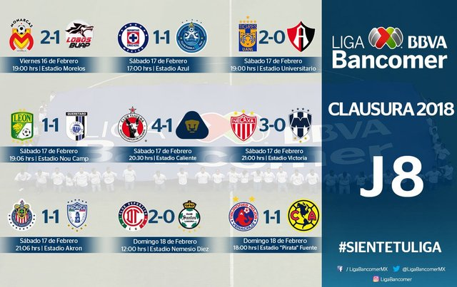 resultados jornada 2 clausura 2018 liga mx