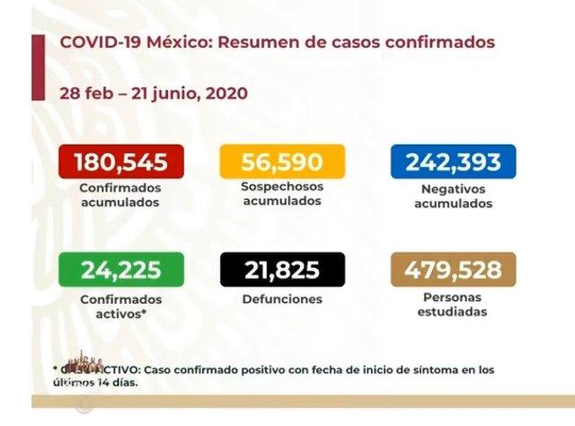 Coronavirus México casos reportados hoy Lunes 21 de Junio del 2020