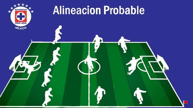 Alineación probable  Cruz Azul va América – Copa por México GNP