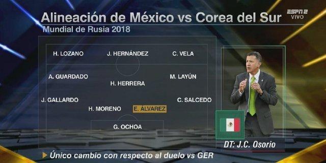 Alineación confirmada de México vs Corea del Sur – Mundial de Rusia 2018