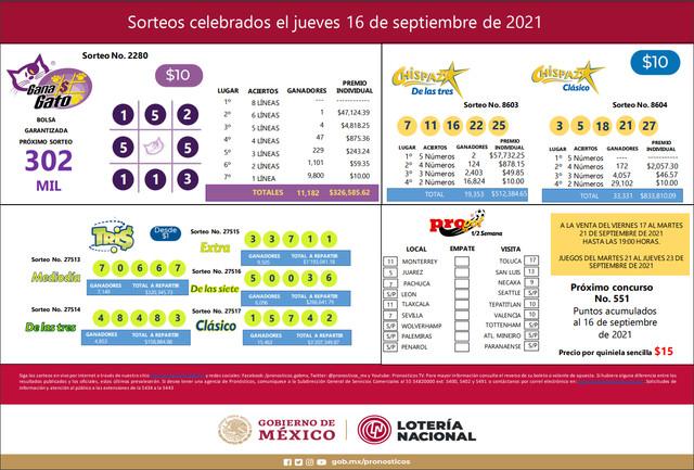 Mascarilla resultados Gato 2280, Tris (27513, 27514, 27515, 27516 y 27517) y Chispazo (8603 y 8604) de los Sorteos Celebrados el Jueves 16 de Septiembre del 2021