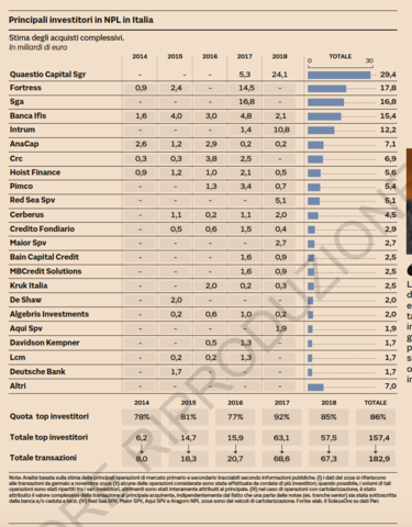 Principali investitori in NPL in Italia