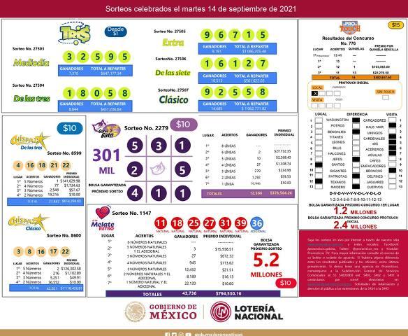 Mascarilla resultados Gato 2279, Tris (27503, 27504, 27505, 27506 y 27507), Chispazo (8599 y 8600) y Melate 1147 de los Sorteos Celebrados el Martes 14 de Septiembre del 2021
