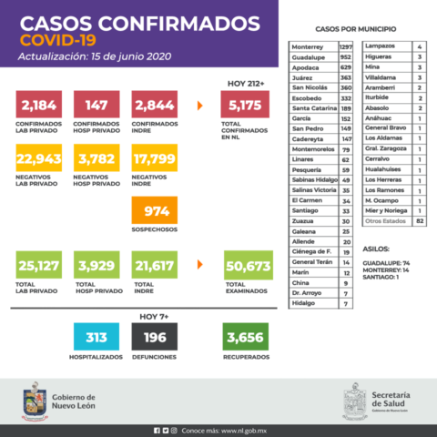 Casos confirmados en Nuevo León de Coronavirus