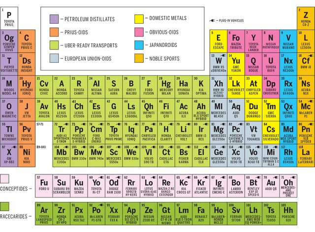 The Periodic Table of Hybrid Cars